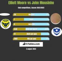 Elliott Moore vs John Mousinho h2h player stats