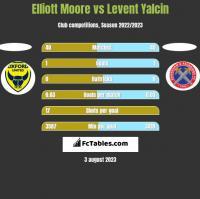 Elliott Moore vs Levent Yalcin h2h player stats