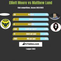 Elliott Moore vs Matthew Lund h2h player stats