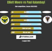Elliott Moore vs Paul Kalambayi h2h player stats