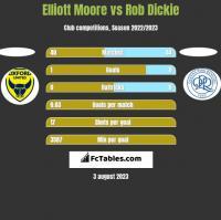 Elliott Moore vs Rob Dickie h2h player stats