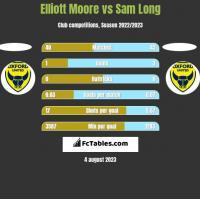 Elliott Moore vs Sam Long h2h player stats