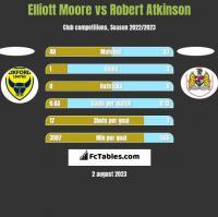 Elliott Moore vs Robert Atkinson h2h player stats
