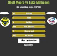 Elliott Moore vs Luke Matheson h2h player stats