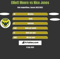 Elliott Moore vs Nico Jones h2h player stats