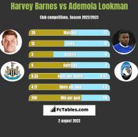 Harvey Barnes vs Ademola Lookman h2h player stats