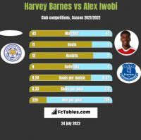 Harvey Barnes vs Alex Iwobi h2h player stats