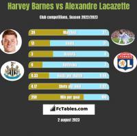 Harvey Barnes vs Alexandre Lacazette h2h player stats
