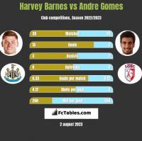 Harvey Barnes vs Andre Gomes h2h player stats