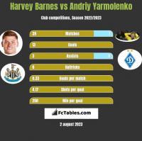 Harvey Barnes vs Andriy Yarmolenko h2h player stats