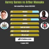 Harvey Barnes vs Arthur Masuaku h2h player stats