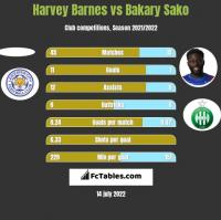 Harvey Barnes vs Bakary Sako h2h player stats