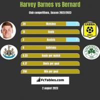 Harvey Barnes vs Bernard h2h player stats