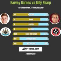 Harvey Barnes vs Billy Sharp h2h player stats