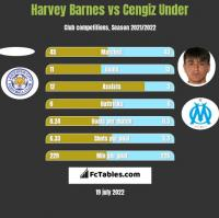 Harvey Barnes vs Cengiz Under h2h player stats