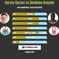 Harvey Barnes vs Cheikhou Kouyate h2h player stats