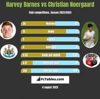 Harvey Barnes vs Christian Noergaard h2h player stats