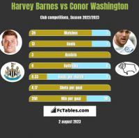 Harvey Barnes vs Conor Washington h2h player stats