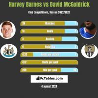 Harvey Barnes vs David McGoldrick h2h player stats