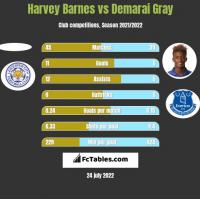 Harvey Barnes vs Demarai Gray h2h player stats