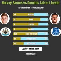 Harvey Barnes vs Dominic Calvert-Lewin h2h player stats