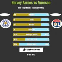 Harvey Barnes vs Emerson h2h player stats