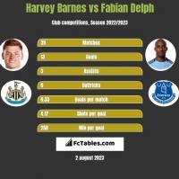 Harvey Barnes vs Fabian Delph h2h player stats