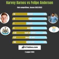 Harvey Barnes vs Felipe Anderson h2h player stats