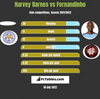 Harvey Barnes vs Fernandinho h2h player stats