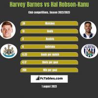 Harvey Barnes vs Hal Robson-Kanu h2h player stats
