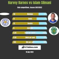 Harvey Barnes vs Islam Slimani h2h player stats