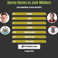 Harvey Barnes vs Jack Wilshere h2h player stats