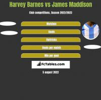 Harvey Barnes vs James Maddison h2h player stats
