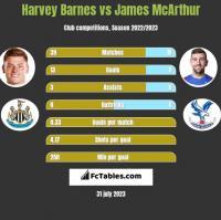 Harvey Barnes vs James McArthur h2h player stats