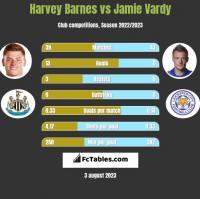 Harvey Barnes vs Jamie Vardy h2h player stats