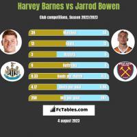 Harvey Barnes vs Jarrod Bowen h2h player stats