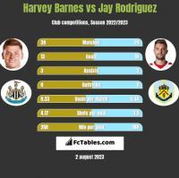Harvey Barnes vs Jay Rodriguez h2h player stats