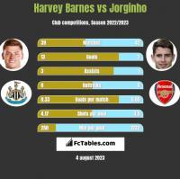 Harvey Barnes vs Jorginho h2h player stats