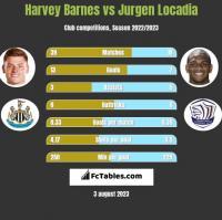 Harvey Barnes vs Jurgen Locadia h2h player stats