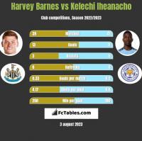 Harvey Barnes vs Kelechi Iheanacho h2h player stats