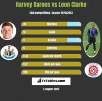 Harvey Barnes vs Leon Clarke h2h player stats