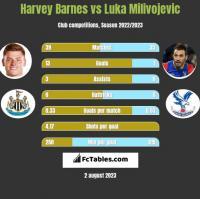 Harvey Barnes vs Luka Milivojevic h2h player stats