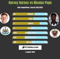 Harvey Barnes vs Nicolas Pepe h2h player stats
