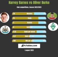Harvey Barnes vs Oliver Burke h2h player stats