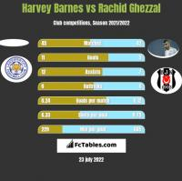 Harvey Barnes vs Rachid Ghezzal h2h player stats