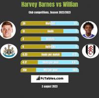 Harvey Barnes vs Willian h2h player stats