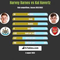 Harvey Barnes vs Kai Havertz h2h player stats