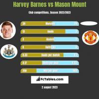 Harvey Barnes vs Mason Mount h2h player stats
