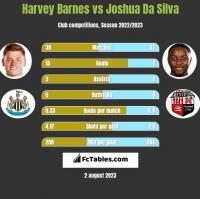Harvey Barnes vs Joshua Da Silva h2h player stats