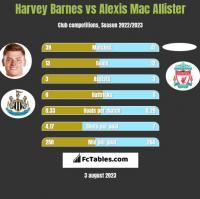 Harvey Barnes vs Alexis Mac Allister h2h player stats